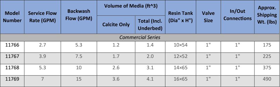 Calcite Spec Table
