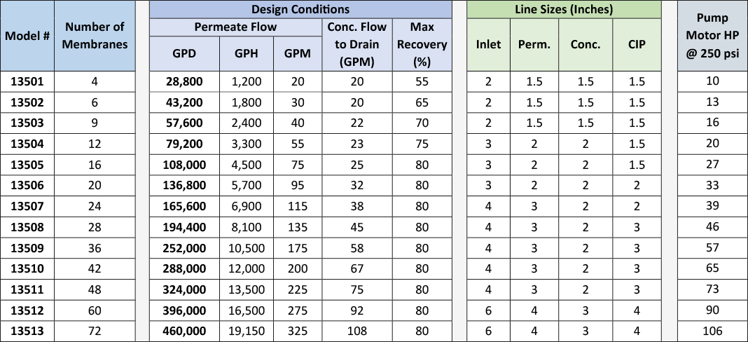 Heavy Industrial Reverse Osmosis System Spec Table – 8