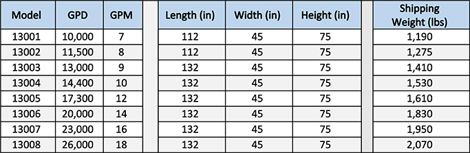 Heavy Industrial Reverse Osmosis System Dimensions Table—4 in Membrane Series
