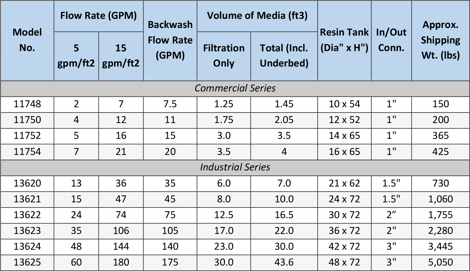Sediment Spec Table