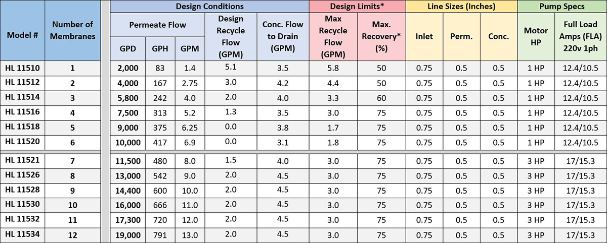 Commercial Water Filtration System Specs Table