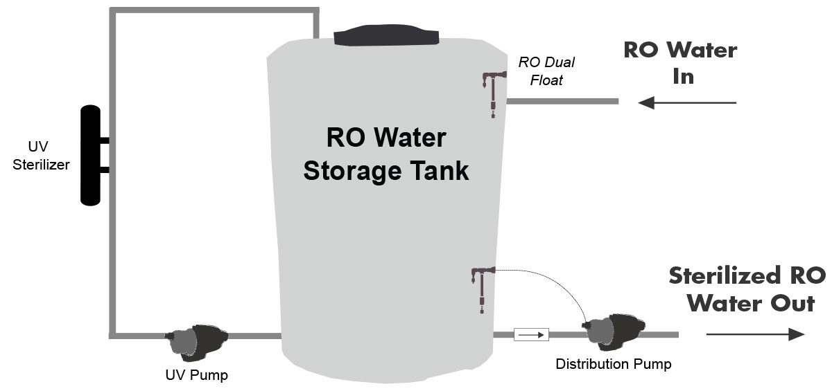 Ultraviolet Sterilization & Storage Tank Recirculating UV System